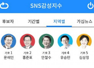 BPU, 한국 대선에서 진화된 소셜 미디어와 빅데이터 분석 기술을 제공