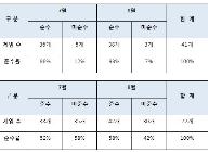 확률형아이템자율규제, 모니터링결과