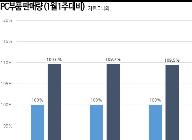CPU 시장, '보안 게이트'에도 판매량은 상승...10%↑